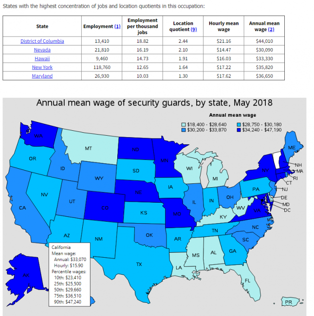 US Security Guard Wages